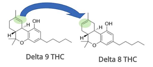 Conversion into Delta-8 THC
